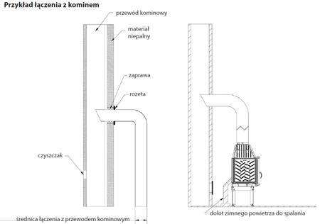 KONS Wkład kominkowy 10kW MBM BS Gilotyna (prawa boczna szyba bez szprosa, drzwi podnoszone) - spełnia anty-smogowy EkoProjekt 30055014