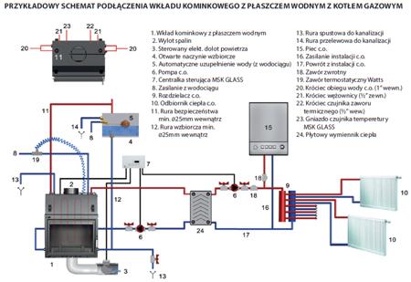 Wkład kominkowy 15kW MBO PW BS z płaszczem wodnym, wężownicą (prawa boczna szyba bez szprosa) - spełnia anty-smogowy EkoProjekt 30066820